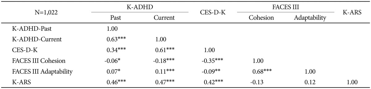 The Impact Of Depressive Symptoms In Adults With Adhd Symptoms On