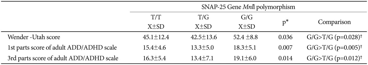 Association Of Snap 25 Gene Ddel And Mnll Polymorphisms With Adult