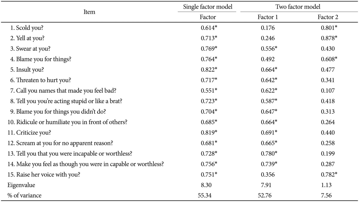 The Psychometric Properties Of The Korean Version Of The Verbal