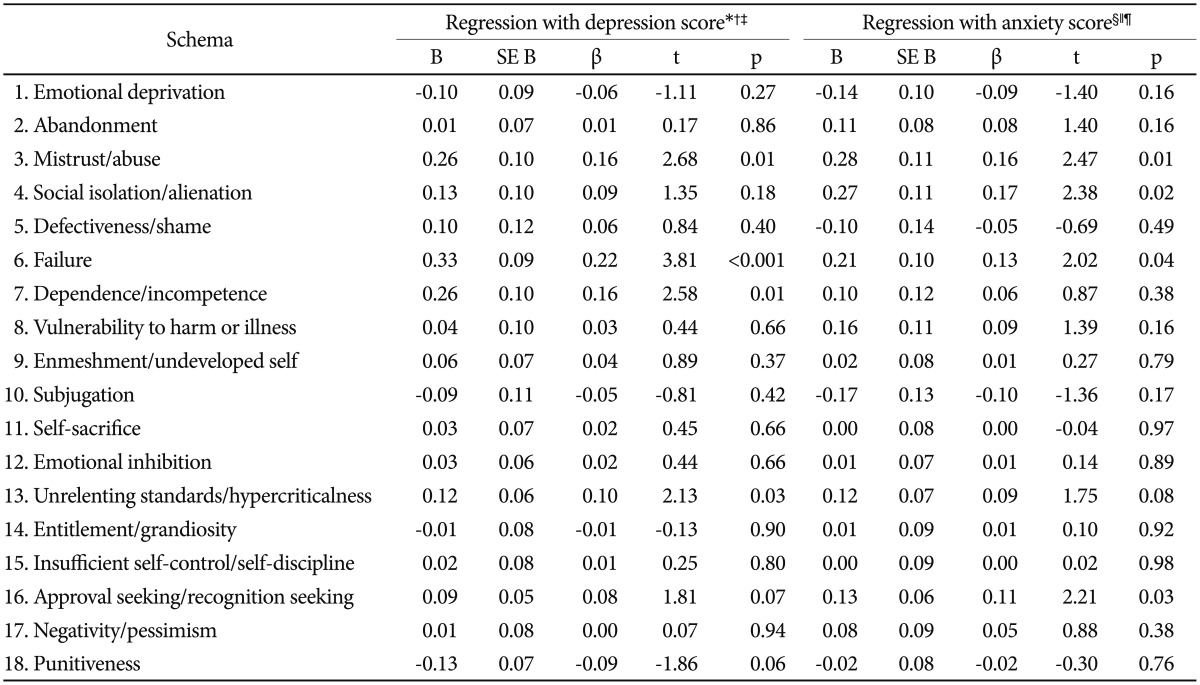 Reliability and Validity of the Korean Young Schema Questionnaire