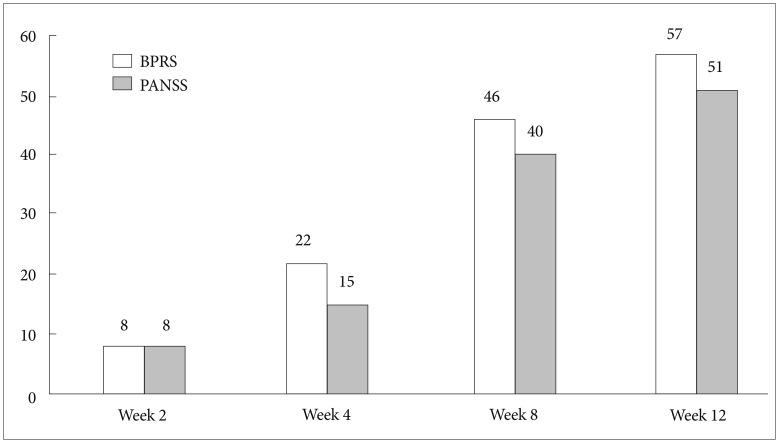 clinical global impression schizophrenia scale pdf