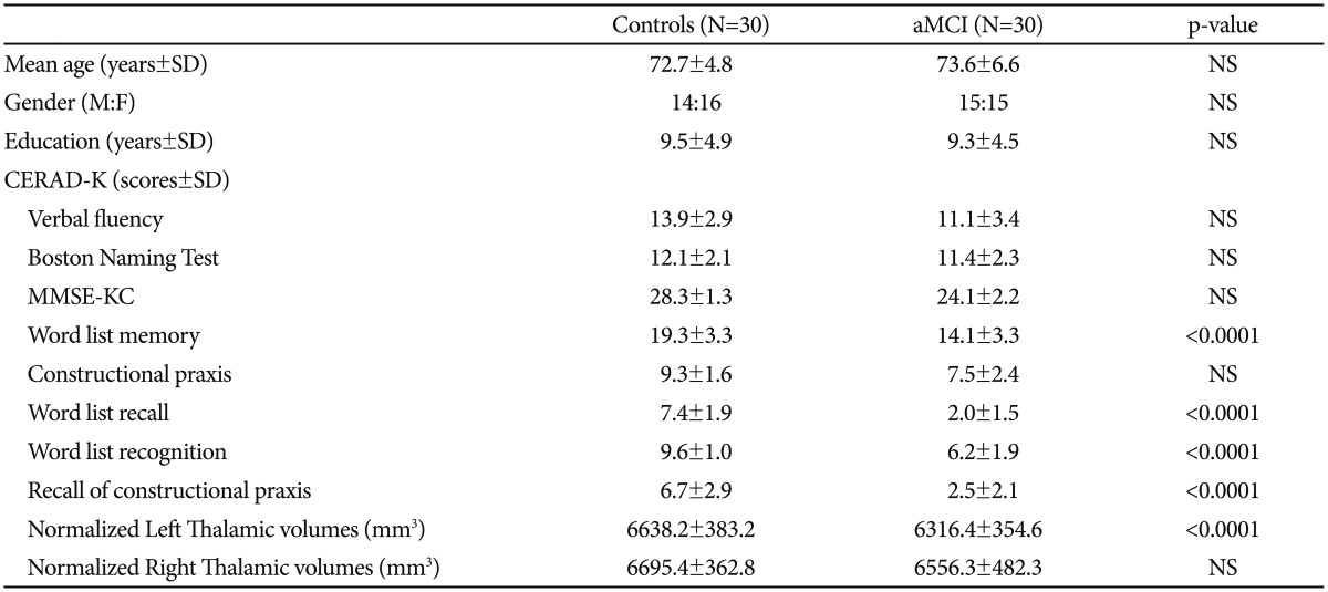 Thalamic Shape and Cognitive Performance in Amnestic Mild