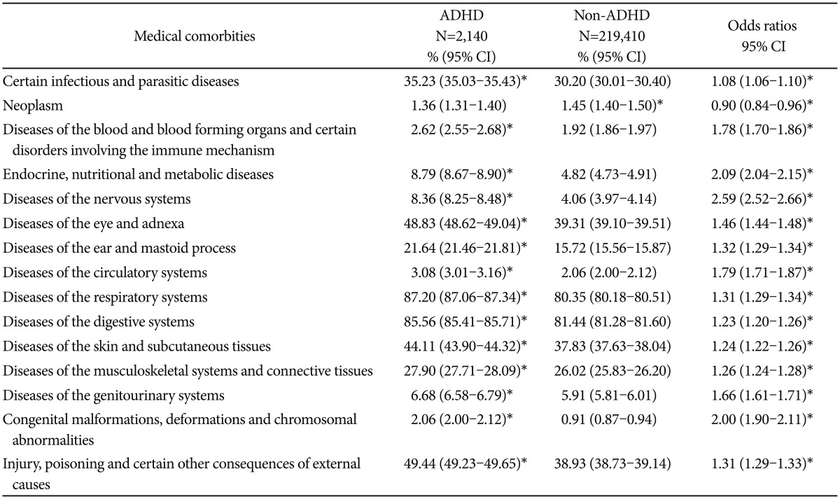 All P Value Adjusted For Age And Gender Significant At The P005 Level ADHD Attention Deficit Hyperactivity Disorder CI Confidence Interval