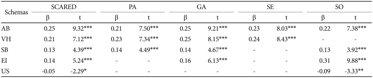Young Schema Questionnaire: Factor Structure and Specificity in