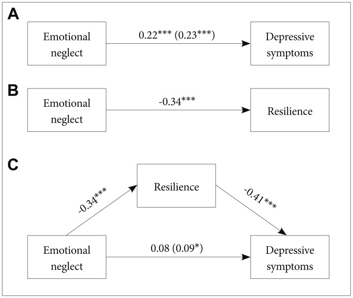 Mediating Effect of Resilience on the Association between Emotional